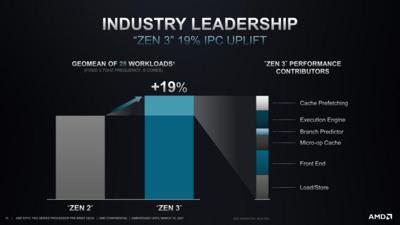 AMD EPYC 7003 Zen 3 Architecture