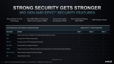 AMD EPYC 7003 Sécurité