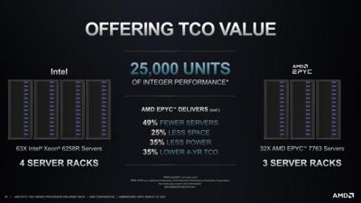 AMD EPYC 7003 Performances