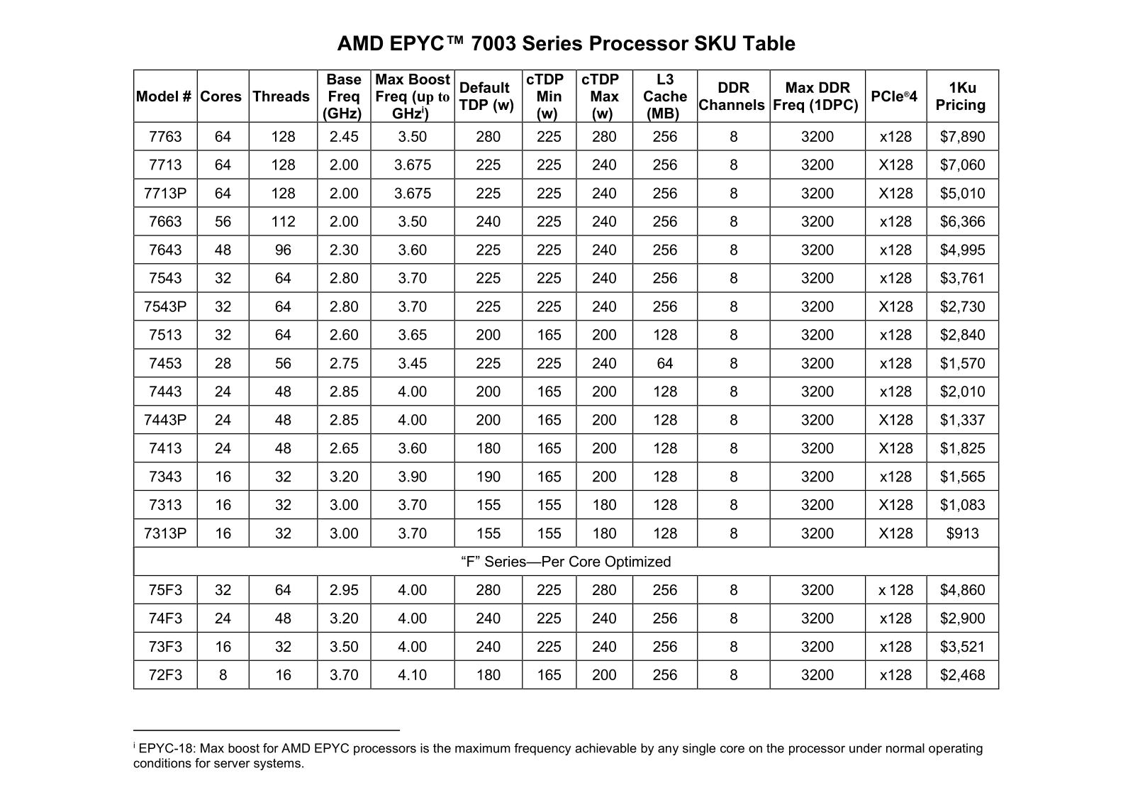 AMD EPYC 7003 Zen 3 Tarifs