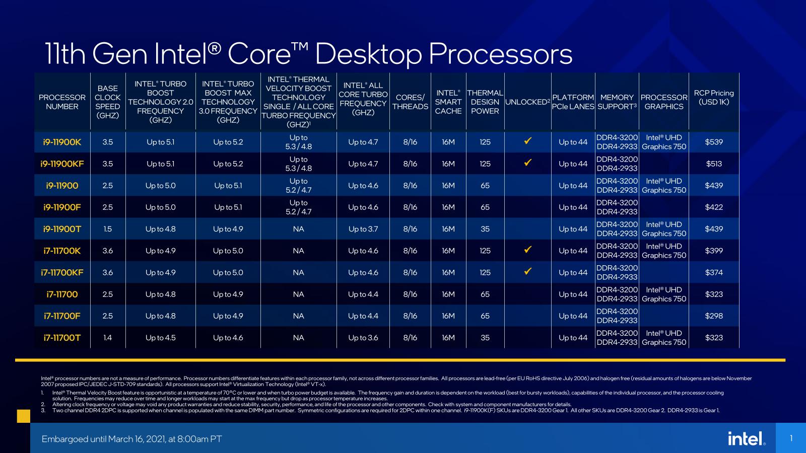 Intel Rocket Lake-S Tarifs