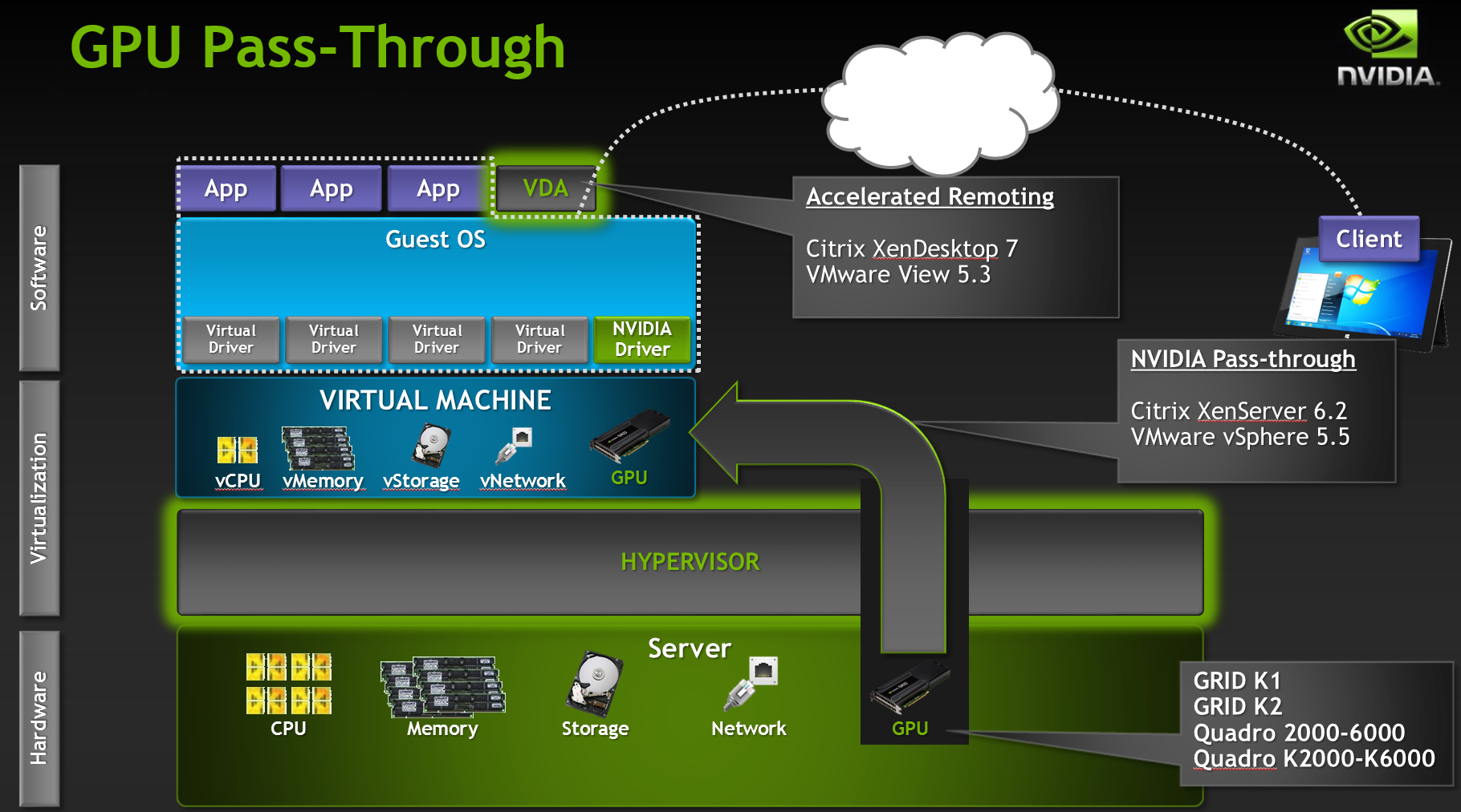 NVIDIA GPU Passthrough GRID