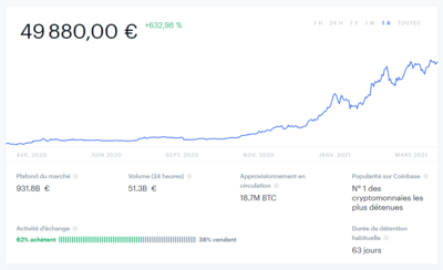 Cours Bitcoin 2020-2021