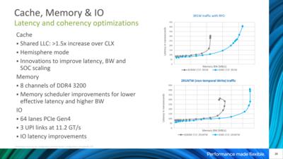 Intel Xeon 3e Génération Ice Lake-SP Architecture