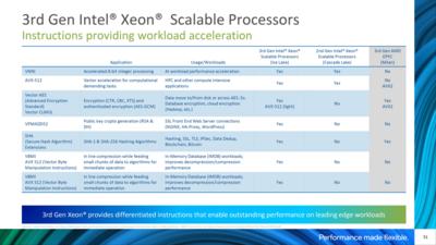 Intel Xeon 3e Génération Ice Lake-SP Chiffrement
