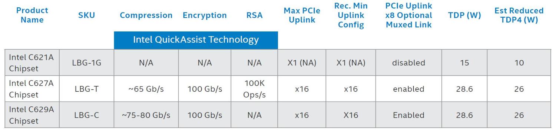 Intel Chipsets C62xA Lewisburg Refresh