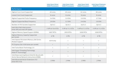 Intel Xeon 3e Génération Ice Lake-SP Tableau