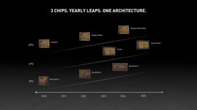NVIDIA Roadmap GTC 2021