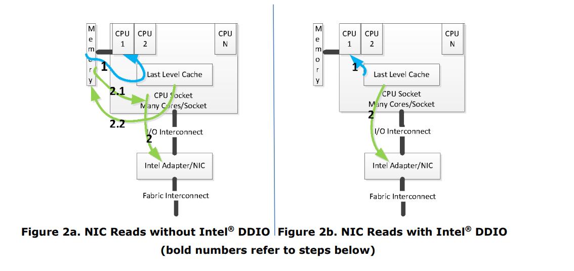 Intel Data Direct I/O DDIO