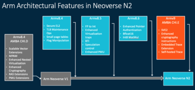ARM Neoverse V1 N2
