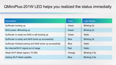 QNAP QMiroPlus-201W LED