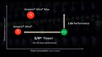Ampere Computing Roadmap 2021