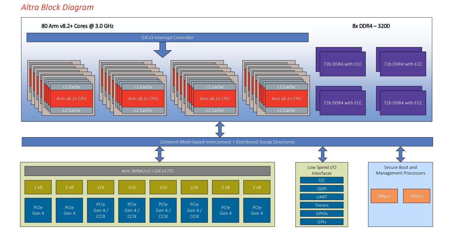 Ampere Computing Altra Design