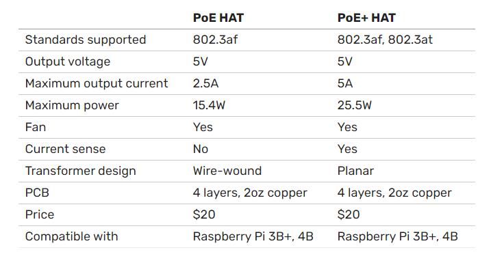 Raspberry Pi HAT PoE+