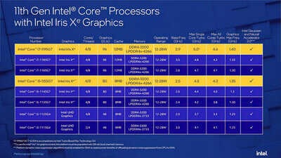 Intel Tiger Lake U Computex 2021