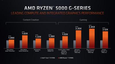 AMD APU Ryzen 5000G Cezanne