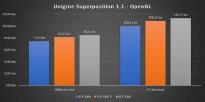 GeForce RTX 3080 Ti Unigine Superposition