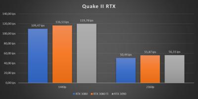 GeForce RTX 3080 Ti Benchmarks RTX