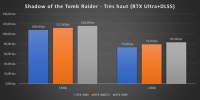 GeForce RTX 3080 Ti Benchmarks RTX/DLSS