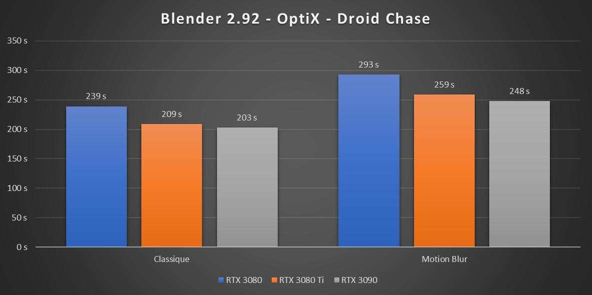GeForce RTX 3080 Ti Blender 2.92