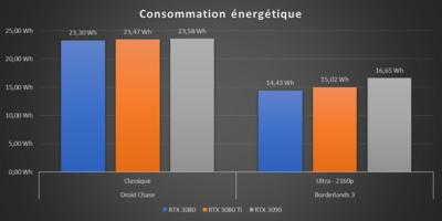 GeForce RTX 3080 Ti Consommation énergétique