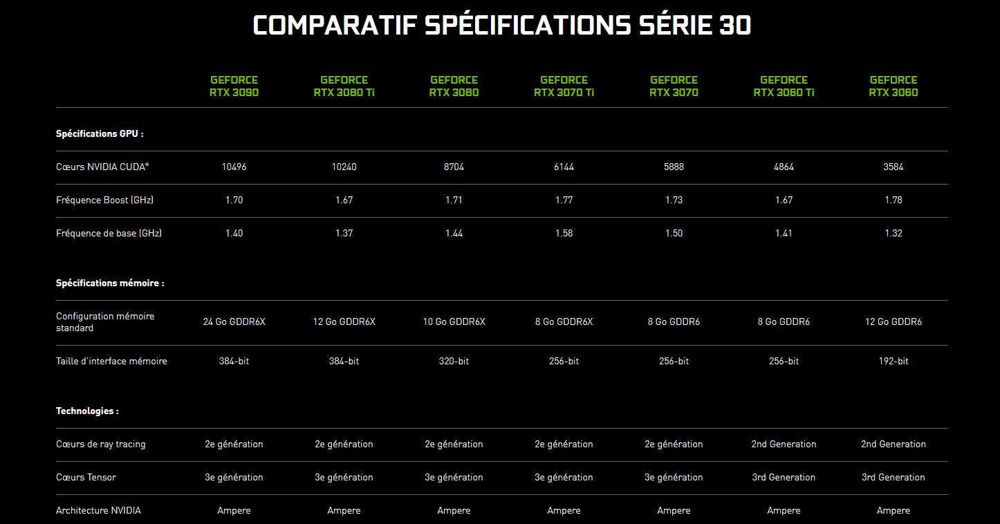 GeForce RTX 30 Comparatif