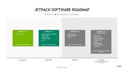 NVIDIA Jetson JetPack Roadmap 2021