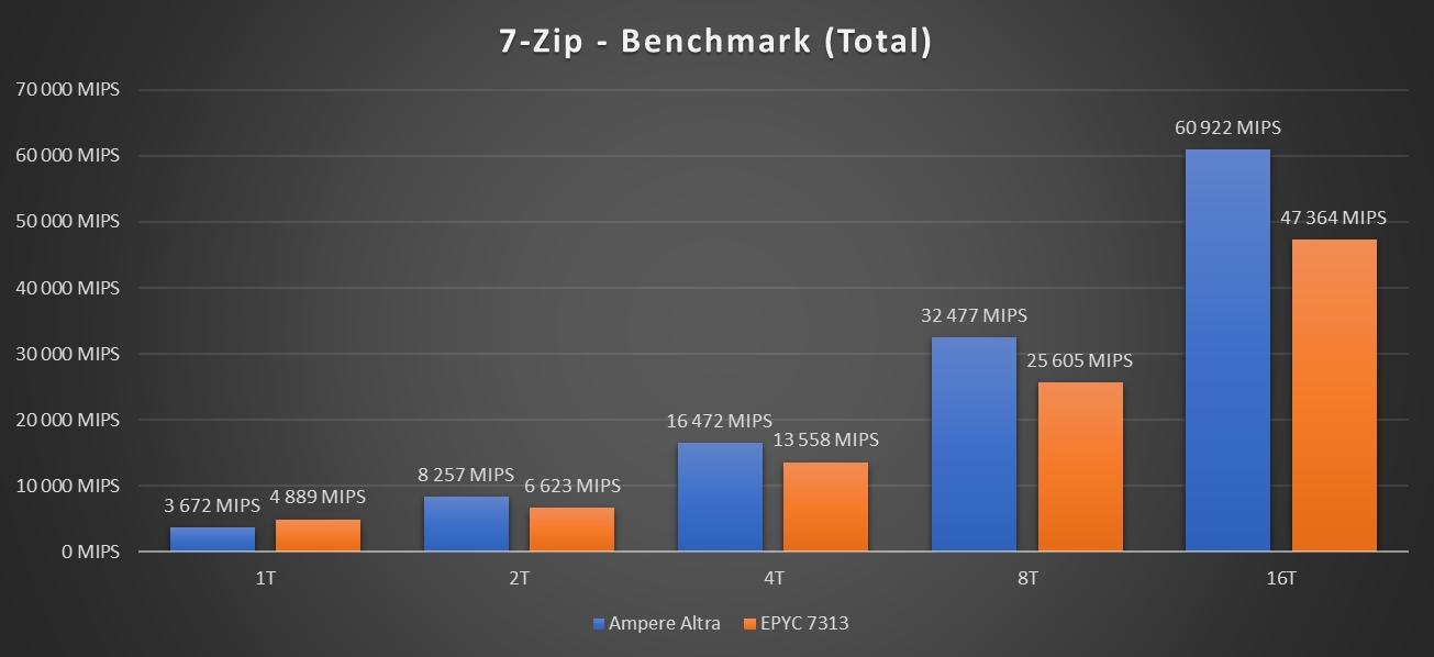 Performances Ampere Altra 7-Zip