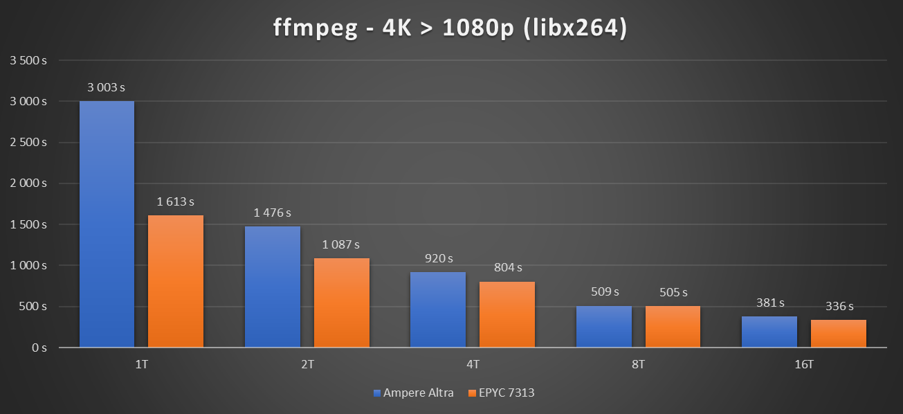 Performances Ampere Altra OpenSSL