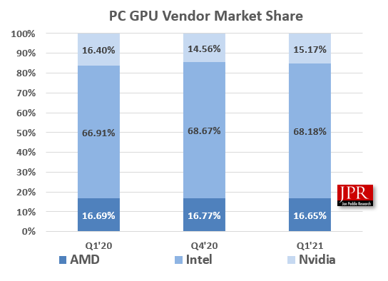 JPR GPU Q1 2021