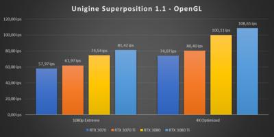 GeForce RTX 3070 Ti Superposition Benchmark