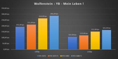 GeForce RTX 3070 Ti Wolfenstein : Youngblood