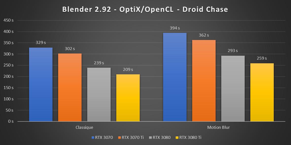 GeForce RTX 3070 Ti Blender