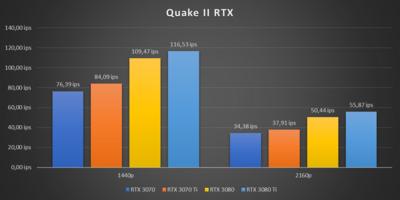 GeForce RTX 3070 Ti Benchmark RTX/DLSS