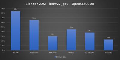 Radeon Pro W6800 Blender