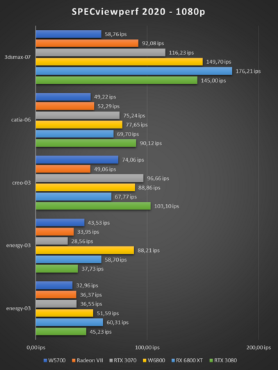 Radeon Pro W6800 SPECviewperf 2020 1080p