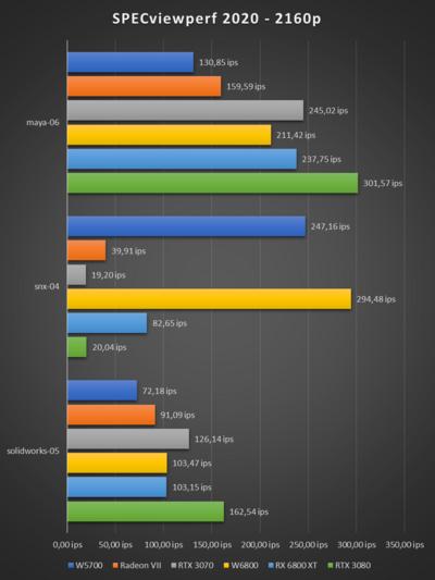 Radeon Pro W6800 SPECviewperf 2020 2160p