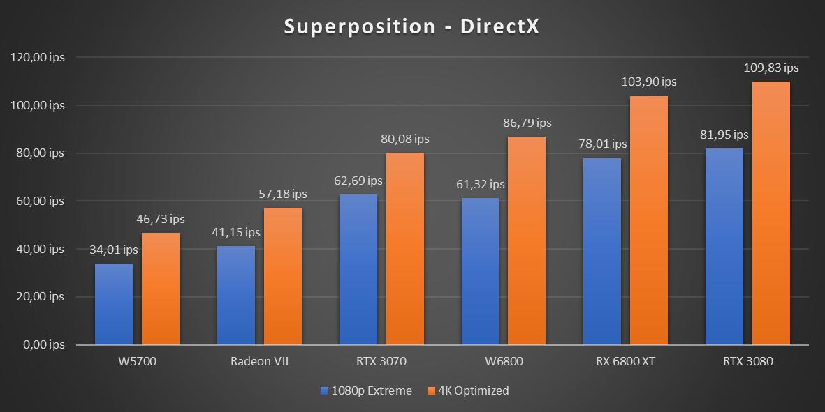 Radeon Pro W6800 Unigine Superposition
