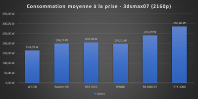 Radeon Pro W6800 Consommation