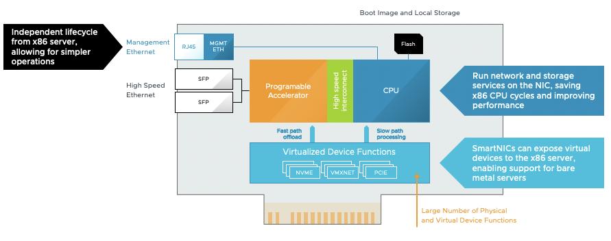 VMware Projet Monterey
