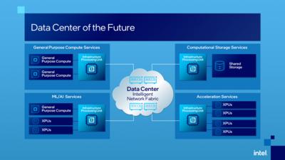 Intel IPU Infrastructure Processing Unit