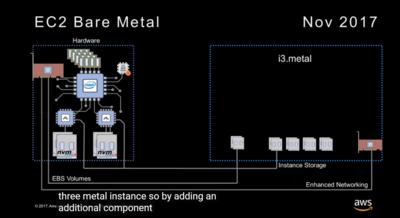 AWS Nitro i3 Metal