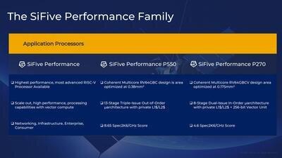 SiFive Performance Intel