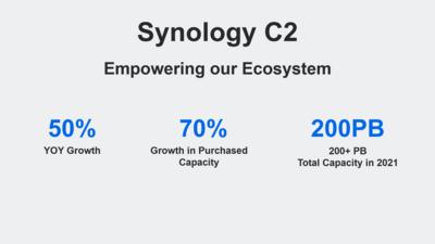 Synology 2021 Edge Cloud