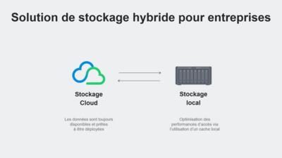 Synology Hybrid Share