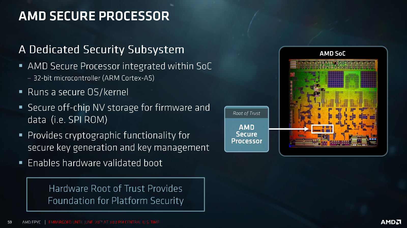 AMD Secure Zone