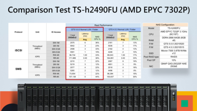QNAP QTS 5.0 Noyau Linux 5.10