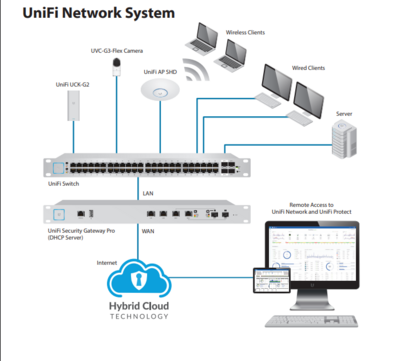 UniFi System