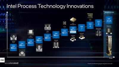 Intel Finesse de gravure Roadmap