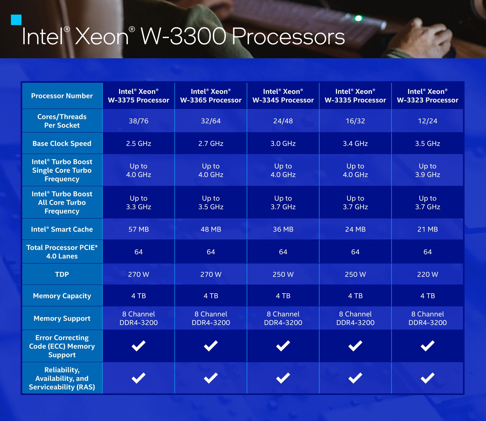 Intel Xeon W-3300 Ice Lake